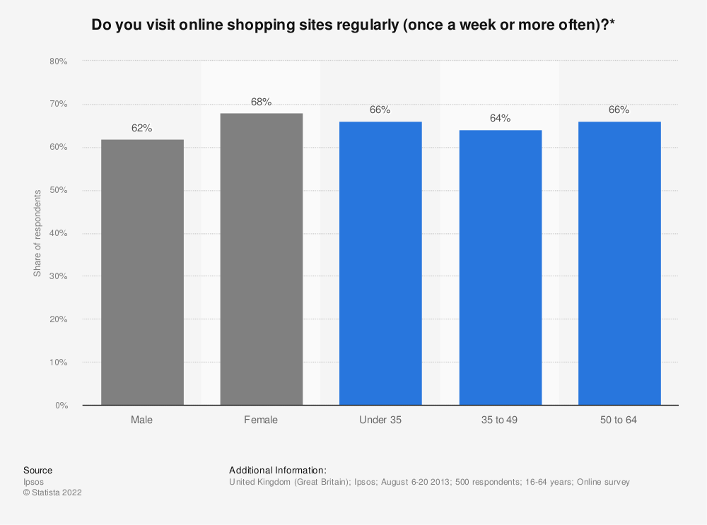 Statistic: Do you visit online shopping sites regularly (once a week or more often)?* | Statista