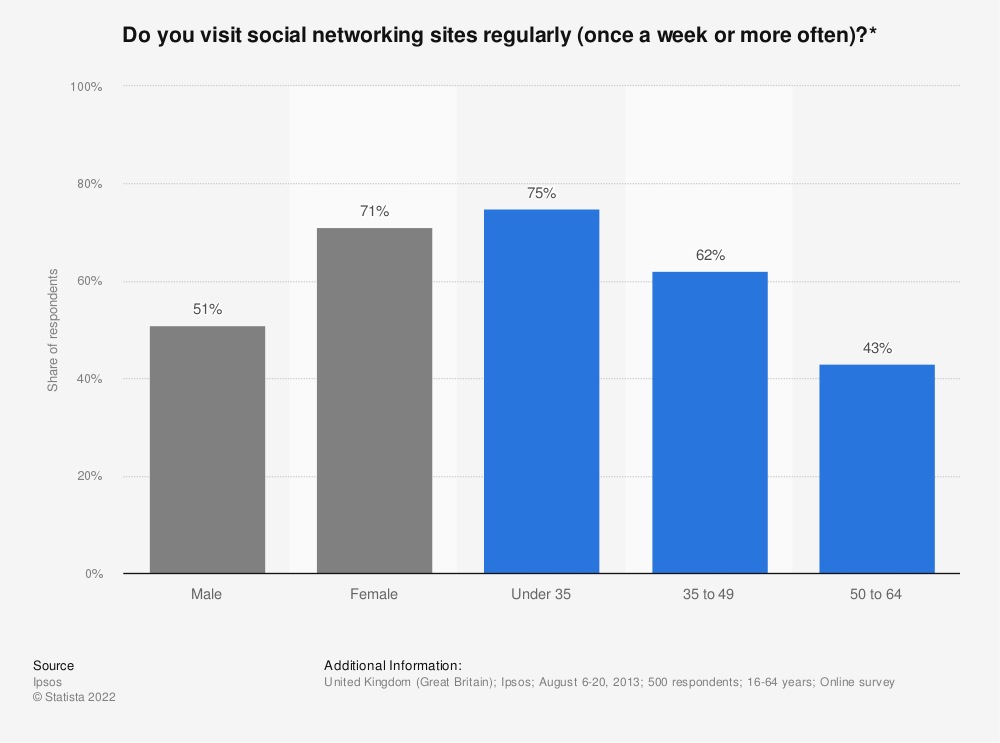 Statistic: Do you visit social networking sites regularly (once a week or more often)?* | Statista