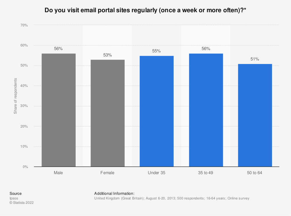 Statistic: Do you visit email portal sites regularly (once a week or more often)?* | Statista