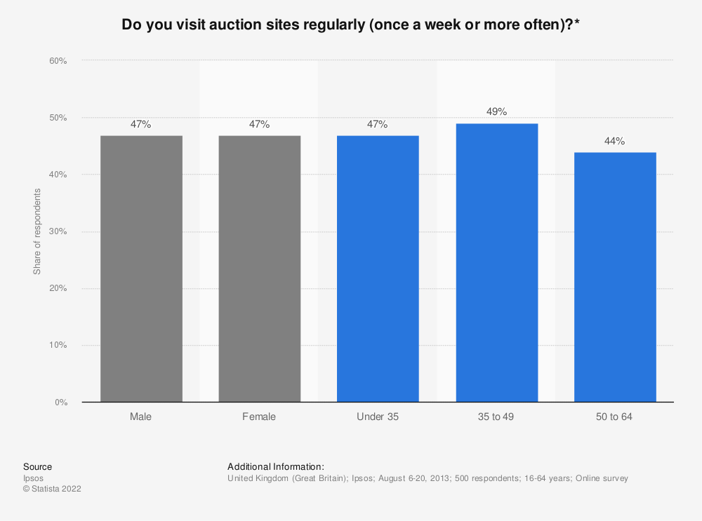 Statistic: Do you visit auction sites regularly (once a week or more often)?* | Statista