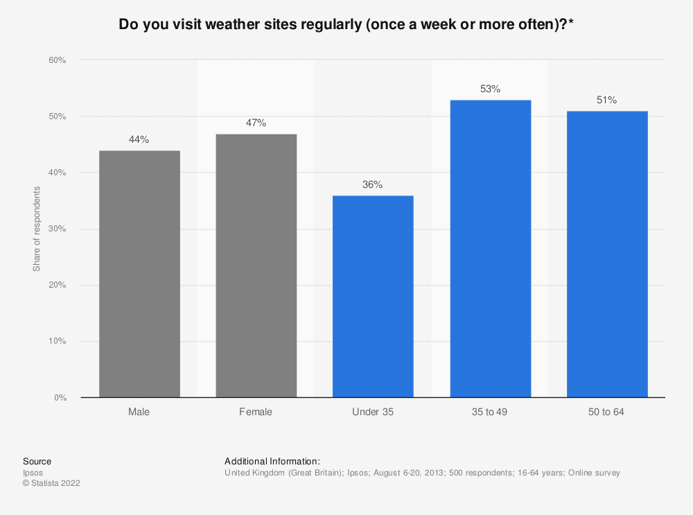 Statistic: Do you visit weather sites regularly (once a week or more often)?* | Statista