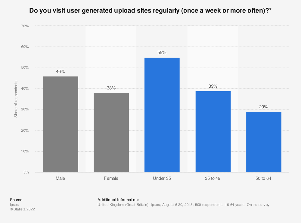 Statistic: Do you visit user generated upload sites regularly (once a week or more often)?* | Statista
