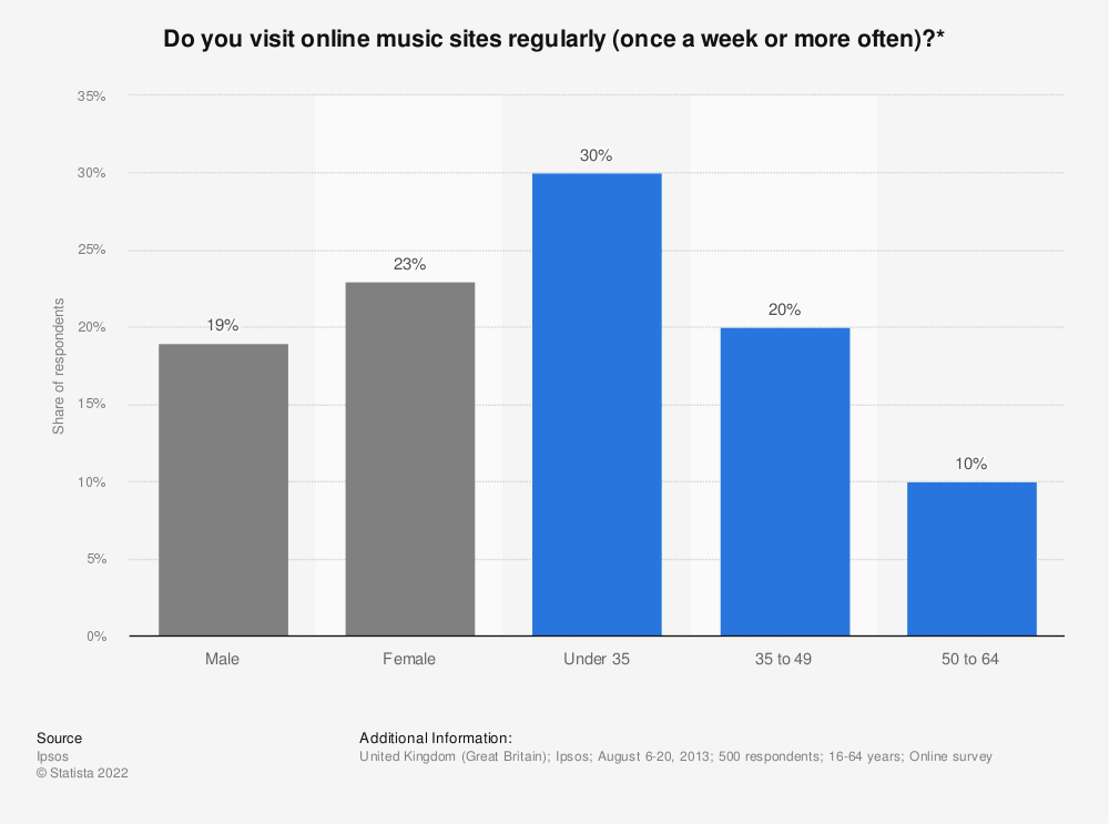 Statistic: Do you visit online music sites regularly (once a week or more often)?* | Statista
