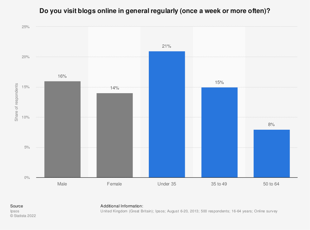 Statistic: Do you visit blogs online in general regularly (once a week or more often)? | Statista