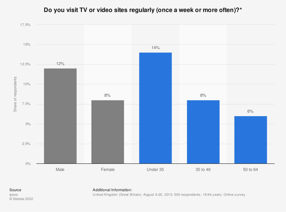 Statistic: Do you visit TV or video sites regularly (once a week or more often)?* | Statista