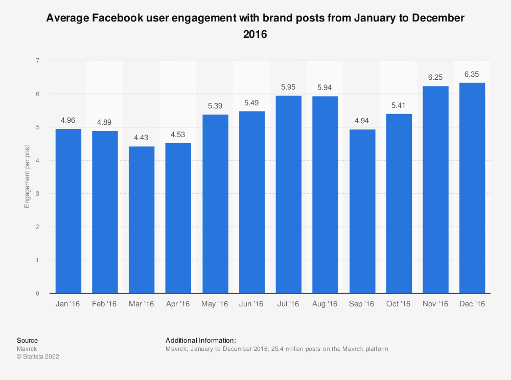 Statistic: Average Facebook user engagement with brand posts from January to December 2016 | Statista