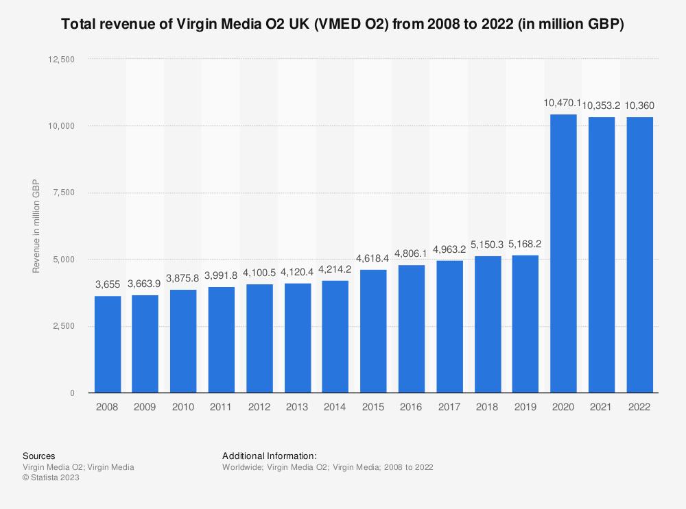 Statistic: Total revenue of Virgin Media from 2008 to 2018 (in million GBP) | Statista