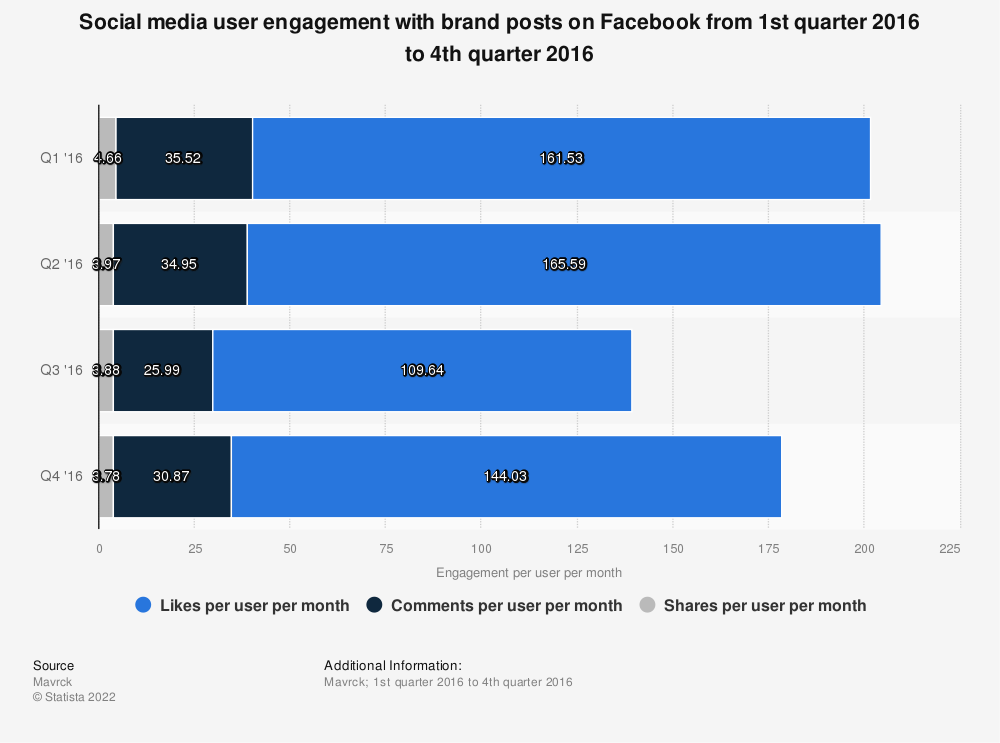Statistic: Social media user engagement with brand posts on Facebook from 1st quarter 2016 to 4th quarter 2016 | Statista