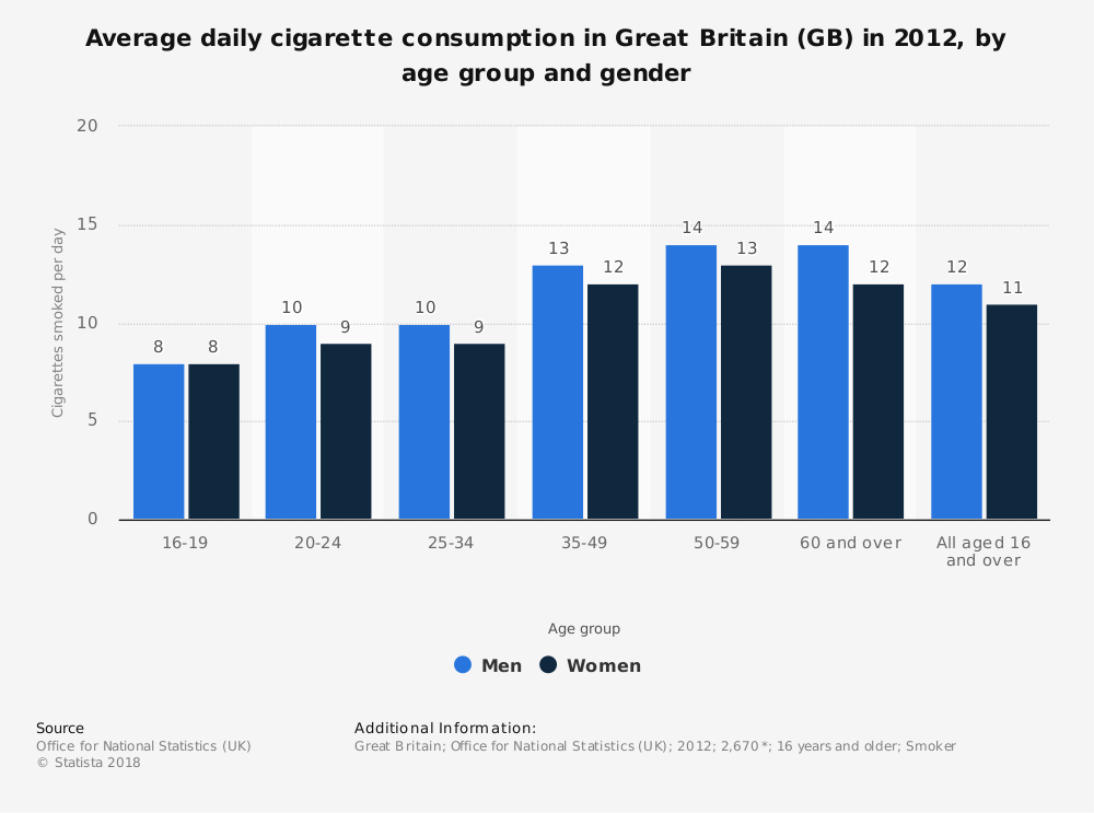 Statistic: Average daily cigarette consumption in Great Britain (GB) in 2012, by age group and gender | Statista