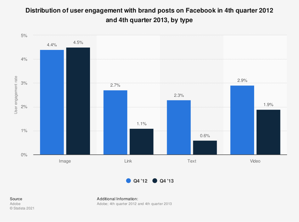 Statistic: Distribution of user engagement with brand posts on Facebook in 4th quarter 2012 and 4th quarter 2013, by type | Statista
