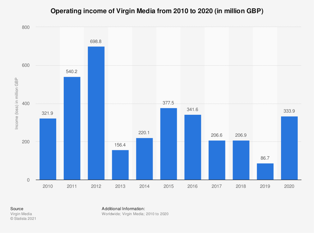 Statistic: Operating income of Virgin Media from 2010 to 2019 (in million GBP) | Statista