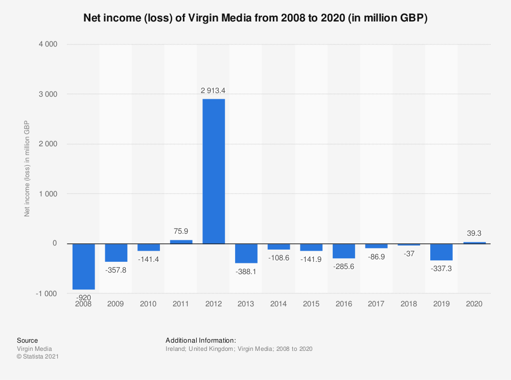 Statistic: Net income (loss) of Virgin Media from 2008 to 2017 (in million GBP) | Statista