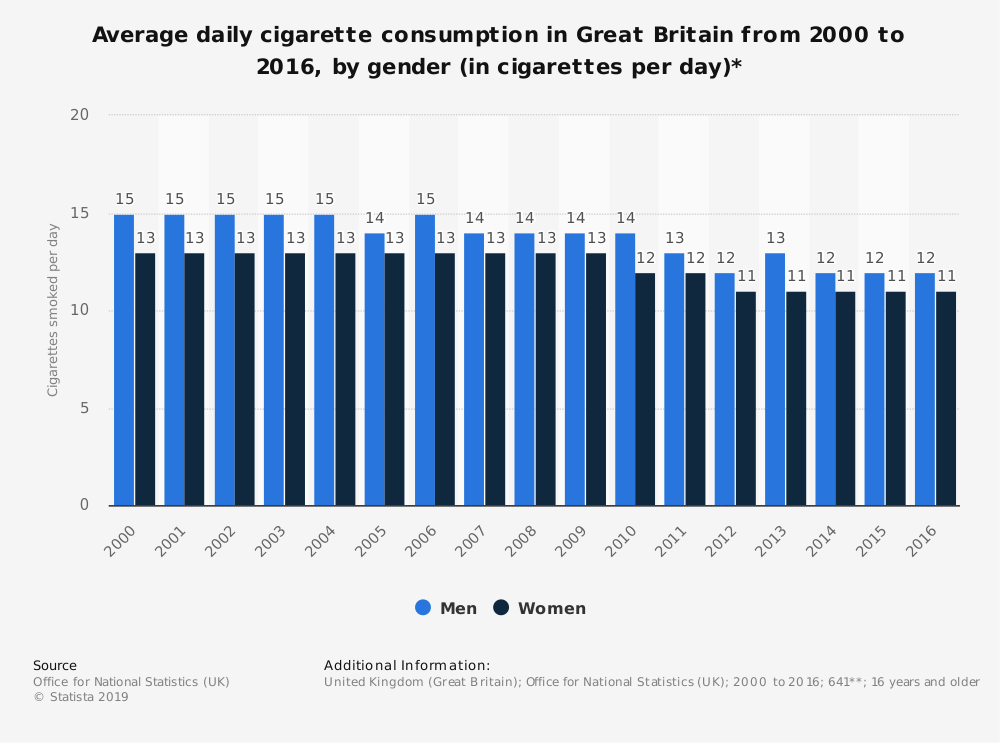 Statistic: Average daily cigarette consumption in Great Britain from 2000 to 2016, by gender (in cigarettes per day)* | Statista