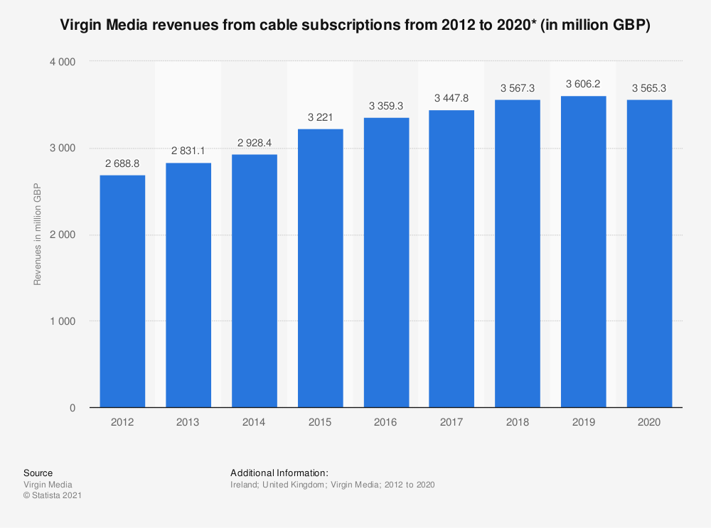 Statistic: Virgin Media revenues from cable subscriptions from 2012 to 2019* (in million GBP) | Statista