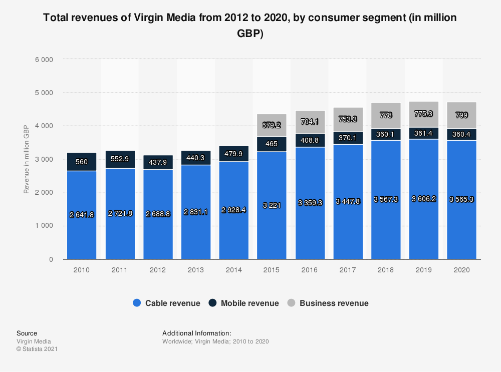Statistic: Total revenues of Virgin Media from 2012 to 2019, by consumer segment (in million GBP) | Statista