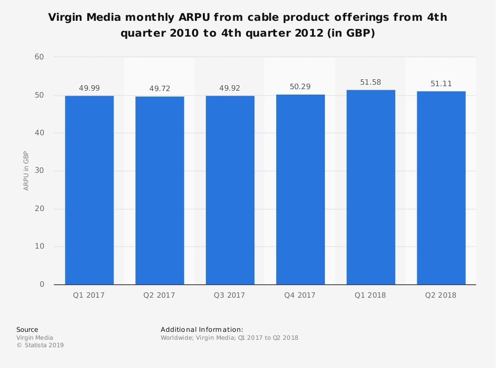 Statistic: Virgin Media monthly ARPU from cable product offerings from 4th quarter 2010 to 4th quarter 2012 (in GBP) | Statista