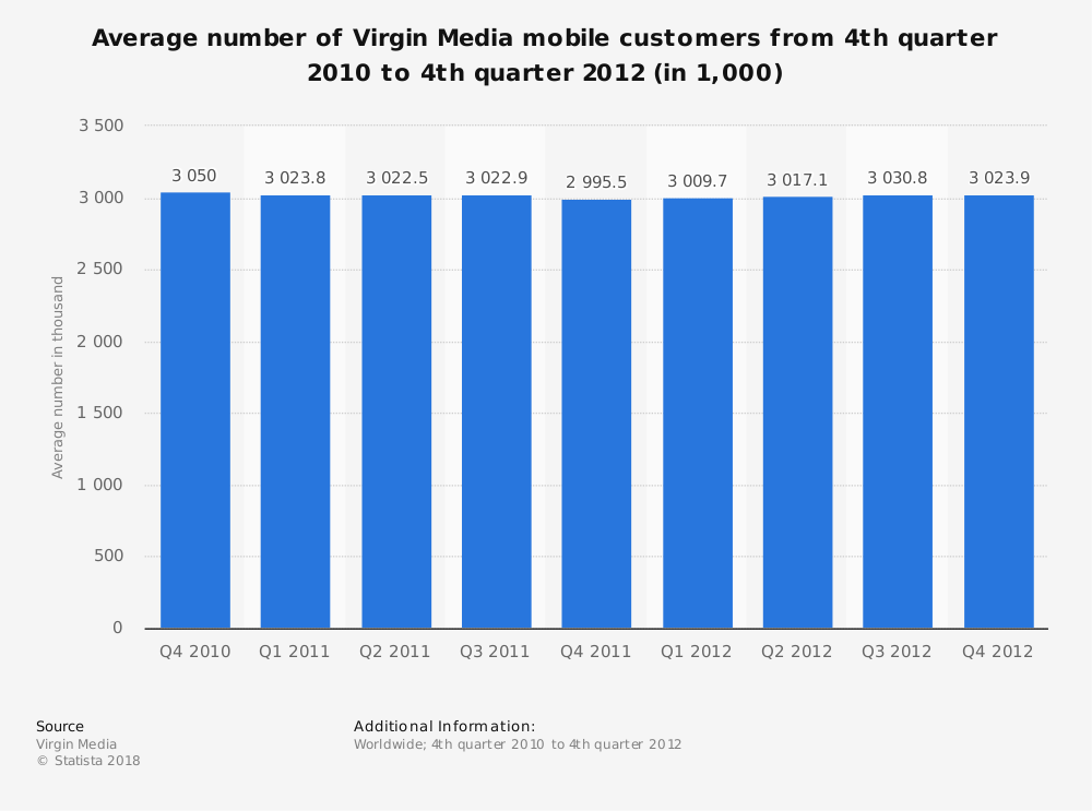 Statistic: Average number of Virgin Media mobile customers from 4th quarter 2010 to 4th quarter 2012 (in 1,000) | Statista
