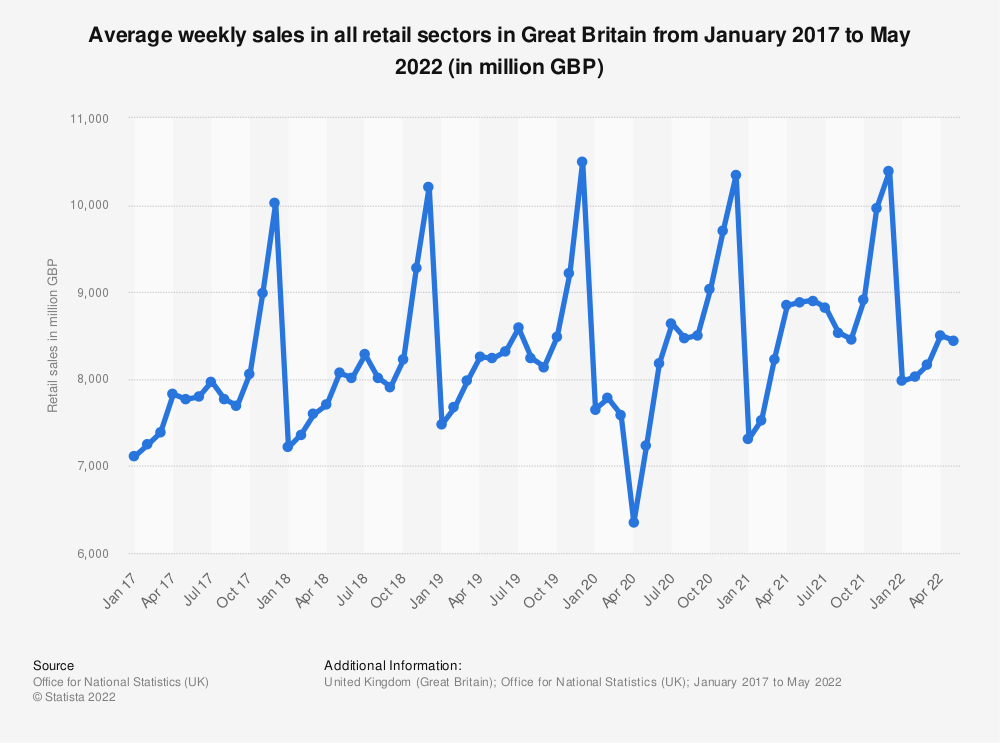 Statistic: Average weekly sales in all retail sectors in Great Britain from November 2013 to September 2019 (in 1,000 GBP) | Statista