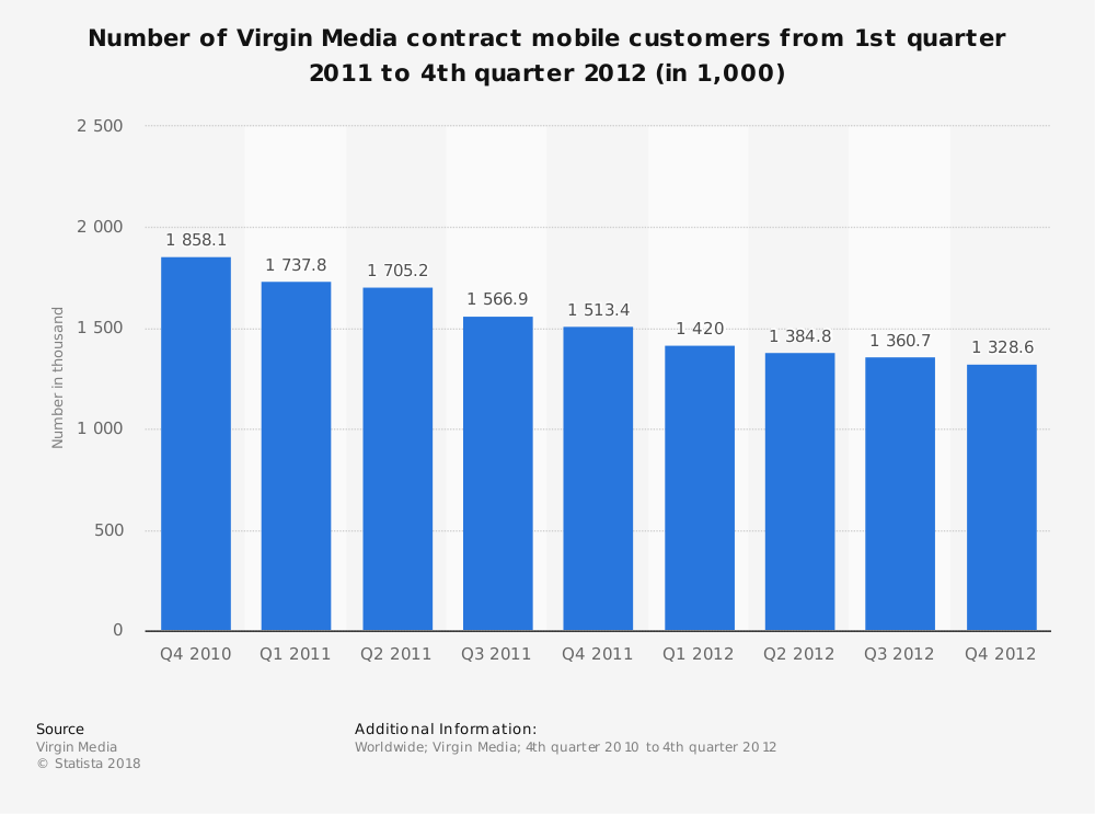 Statistic: Number of Virgin Media contract mobile customers from 1st quarter 2011 to 4th quarter 2012 (in 1,000) | Statista
