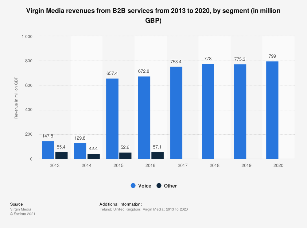 Statistic: Virgin Media revenues from B2B services from 2013 to 2016, by segment (in million GBP) | Statista