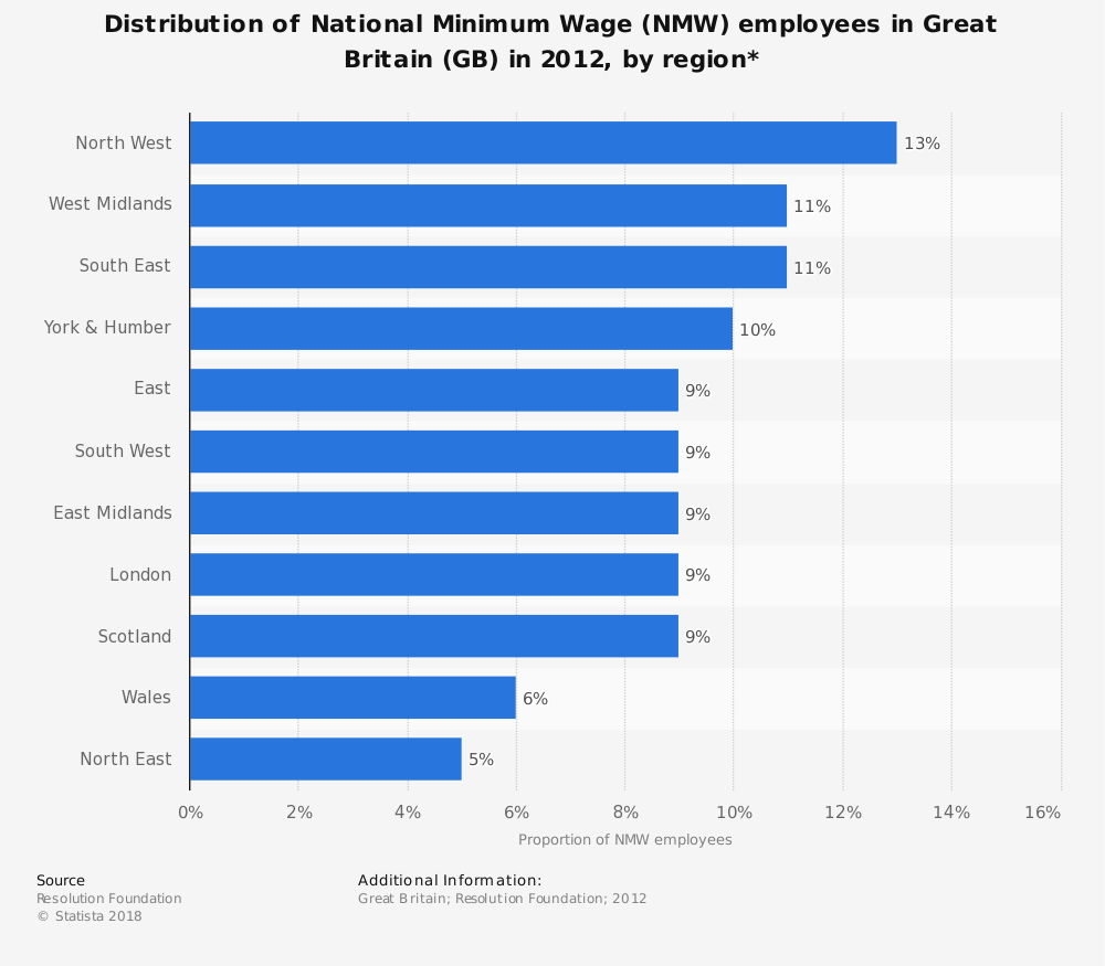 Statistic: Distribution of National Minimum Wage (NMW) employees in Great Britain (GB) in 2012, by region* | Statista