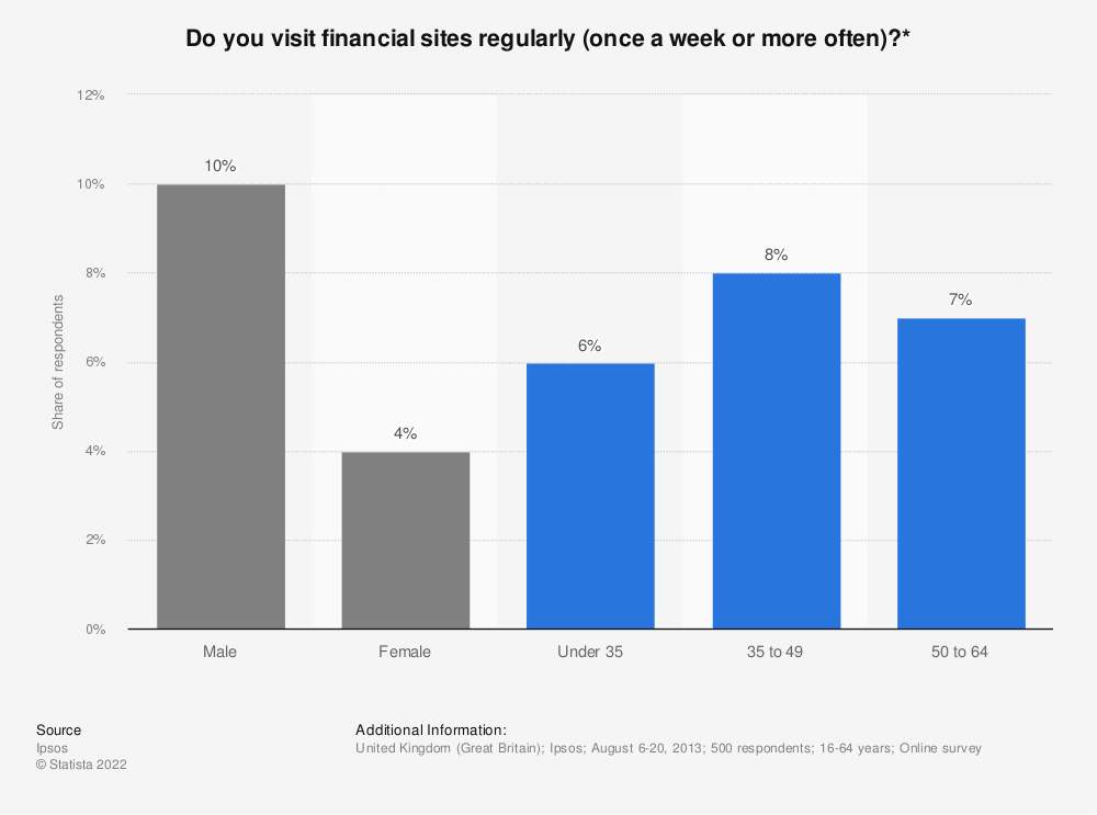 Statistic: Do you visit financial sites regularly (once a week or more often)?* | Statista