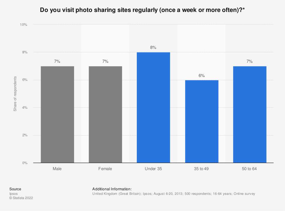 Statistic: Do you visit photo sharing sites regularly (once a week or more often)?* | Statista