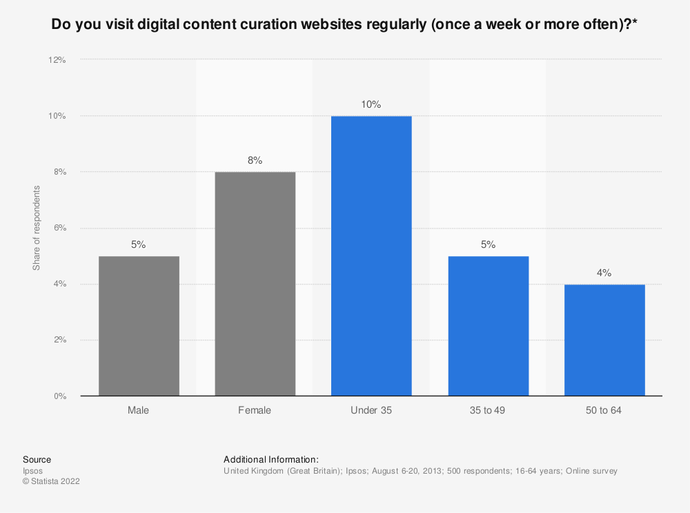 Statistic: Do you visit digital content curation websites regularly (once a week or more often)?* | Statista