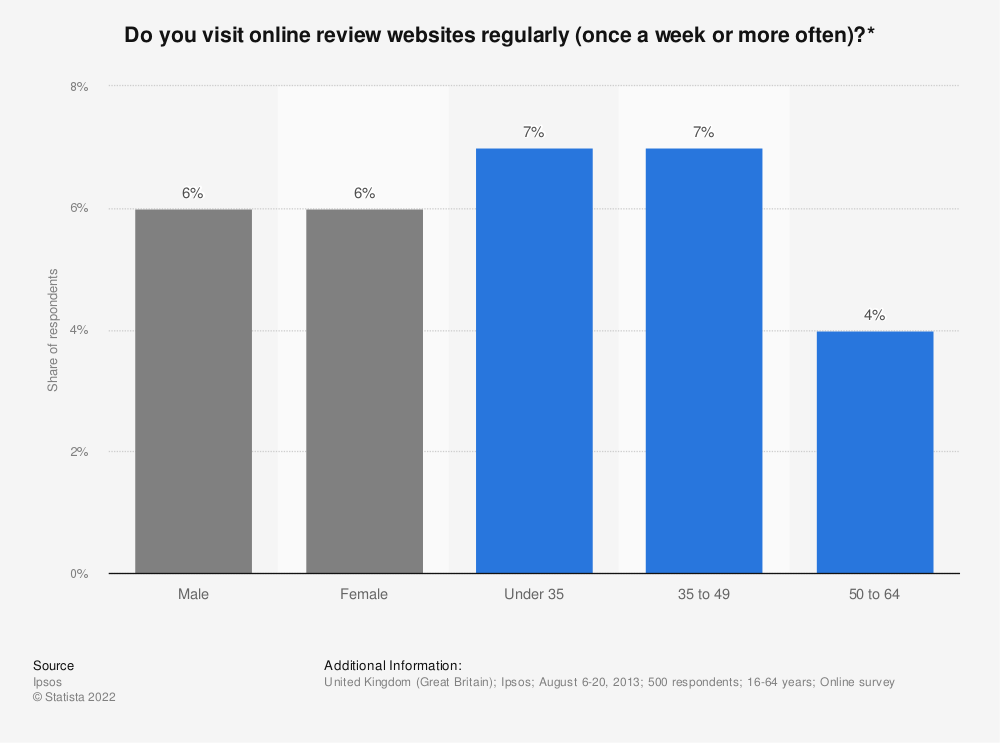 Statistic: Do you visit online review websites regularly (once a week or more often)?* | Statista