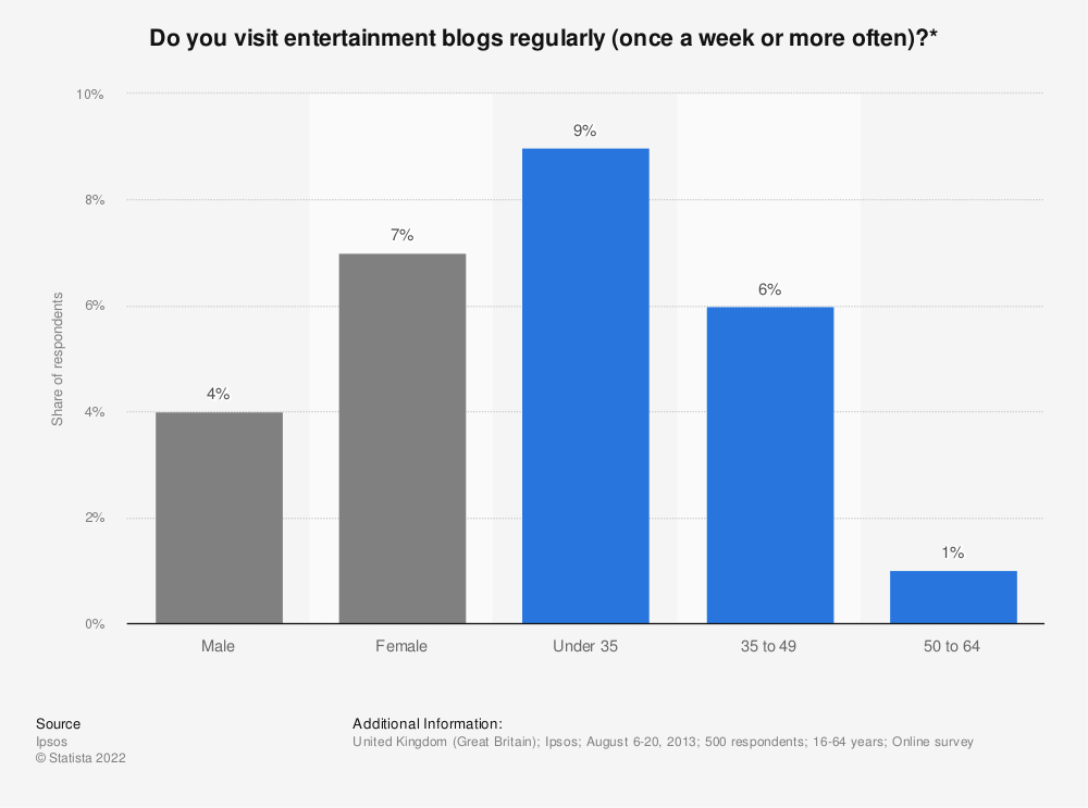 Statistic: Do you visit entertainment blogs regularly (once a week or more often)?* | Statista