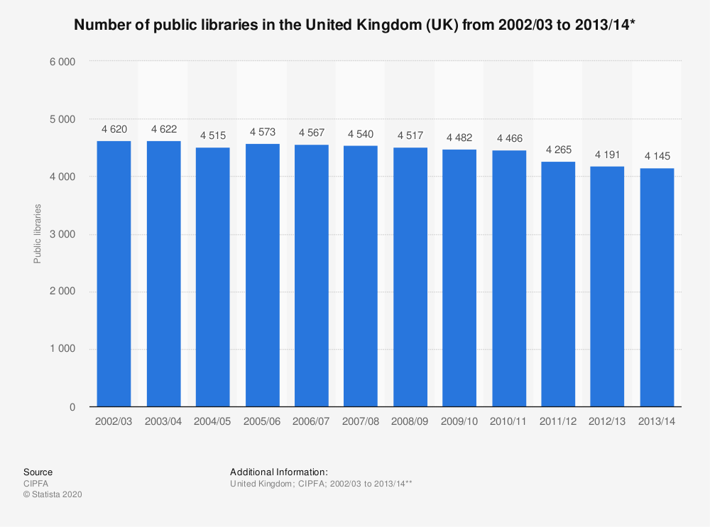 Statistic: Number of public libraries in the United Kingdom (UK) from 2002/03 to 2013/14* | Statista