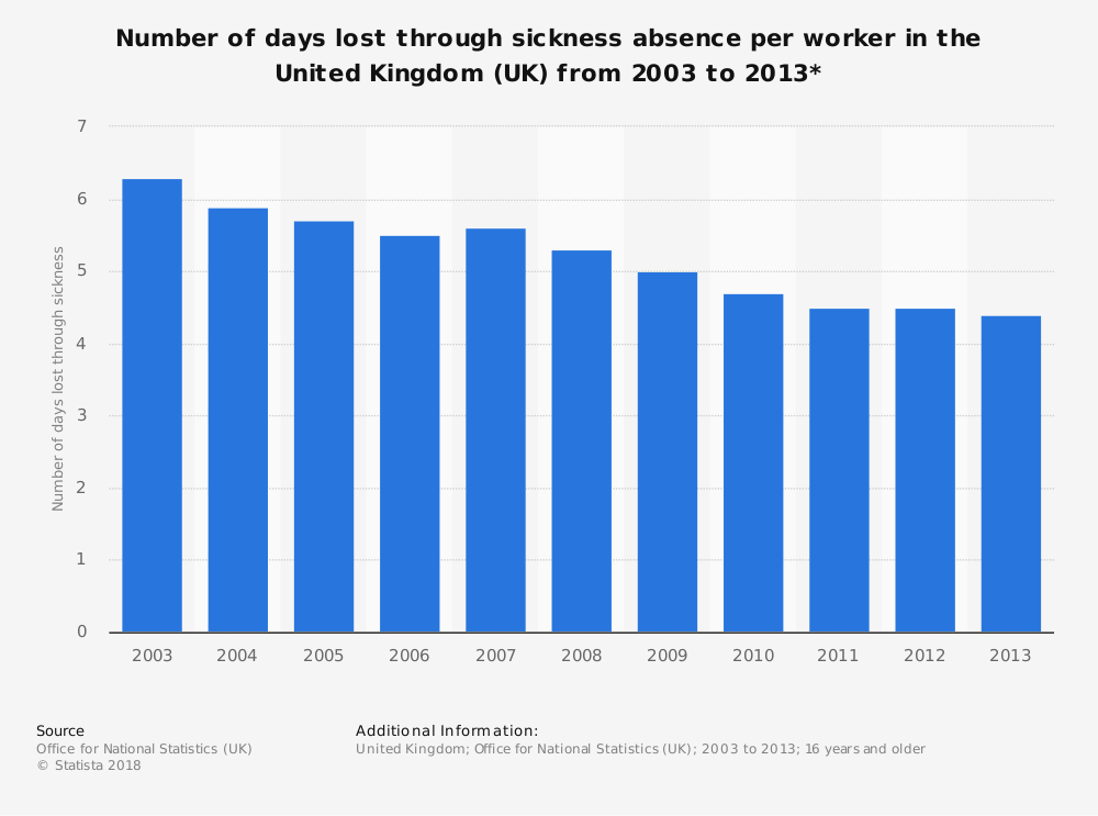 Statistic: Number of days lost through sickness absence per worker in the United Kingdom (UK) from 2003 to 2013*  | Statista