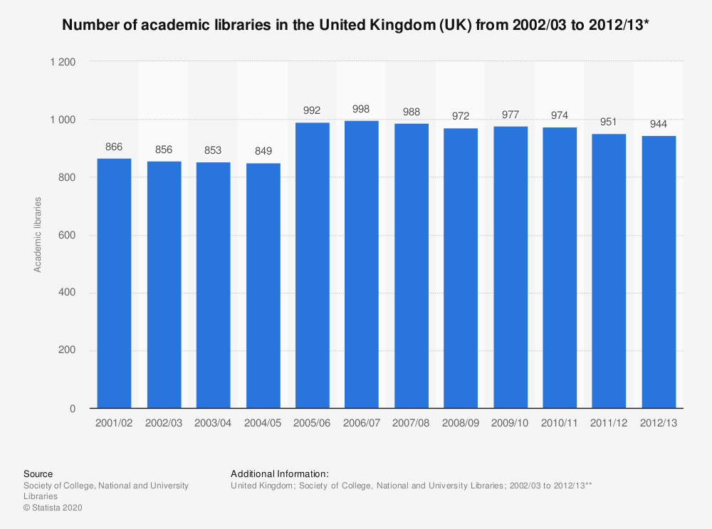 Statistic: Number of academic libraries in the United Kingdom (UK) from 2002/03 to 2012/13* | Statista