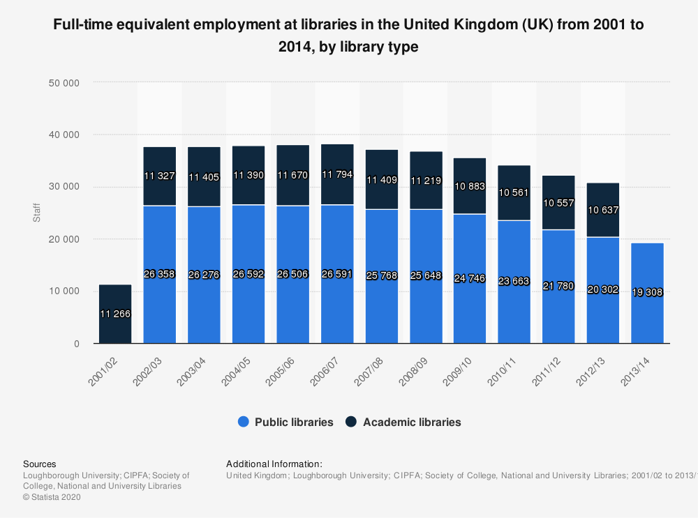 Statistic: Full-time equivalent employment at libraries in the United Kingdom (UK) from 2001 to 2014, by library type | Statista