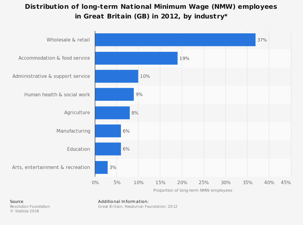 Statistic: Distribution of long-term National Minimum Wage (NMW) employees in Great Britain (GB) in 2012, by industry* | Statista