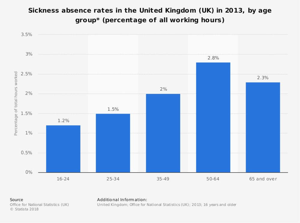 Statistic: Sickness absence rates in the United Kingdom (UK) in 2013, by age group* (percentage of all working hours) | Statista