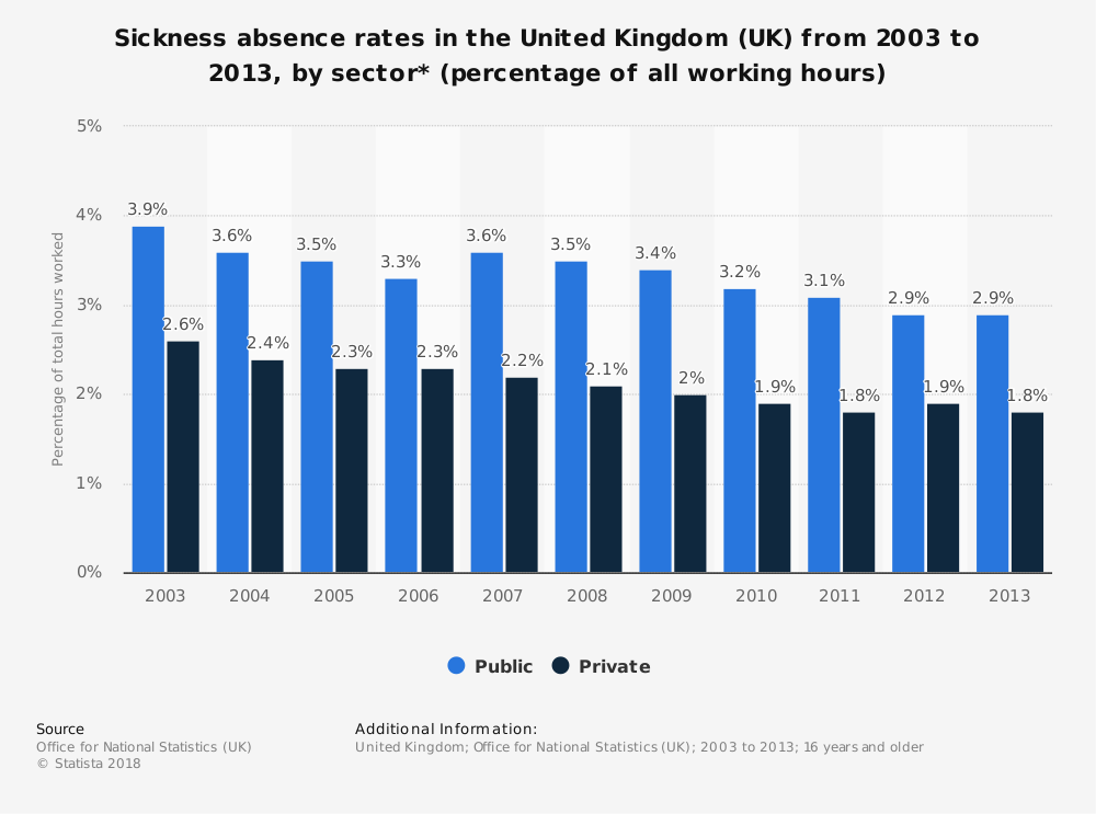 Statistic: Sickness absence rates in the United Kingdom (UK) from 2003 to 2013, by sector* (percentage of all working hours) | Statista
