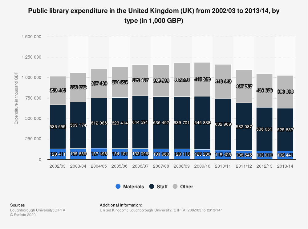 Statistic: Public library expenditure in the United Kingdom (UK) from 2002/03 to 2013/14, by type (in 1,000 GBP) | Statista