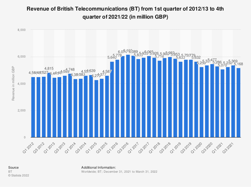 Statistic: Revenue of British Telecommunications (BT) from 1st quarter of 2012/13 to 1st quarter of 2020/21 (in million GBP) | Statista