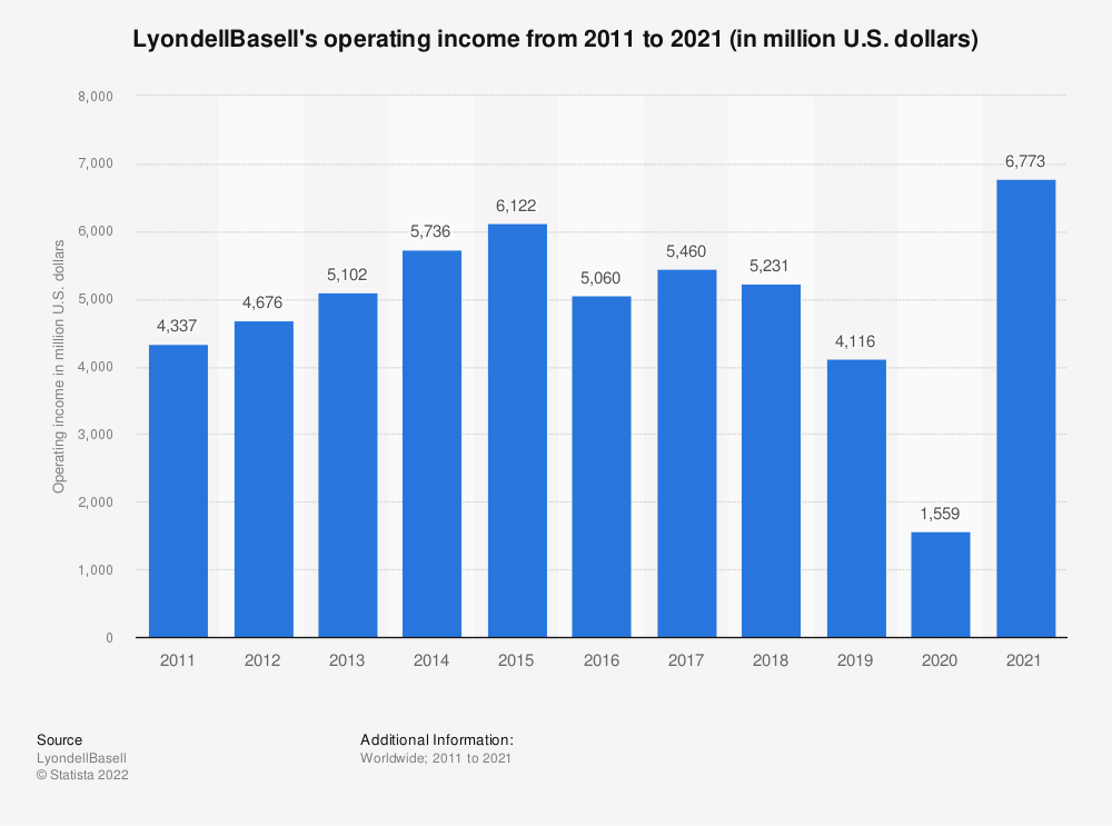 Statistic: LyondellBasell's operating income from 2011 to 2018 (in million U.S. dollars) | Statista