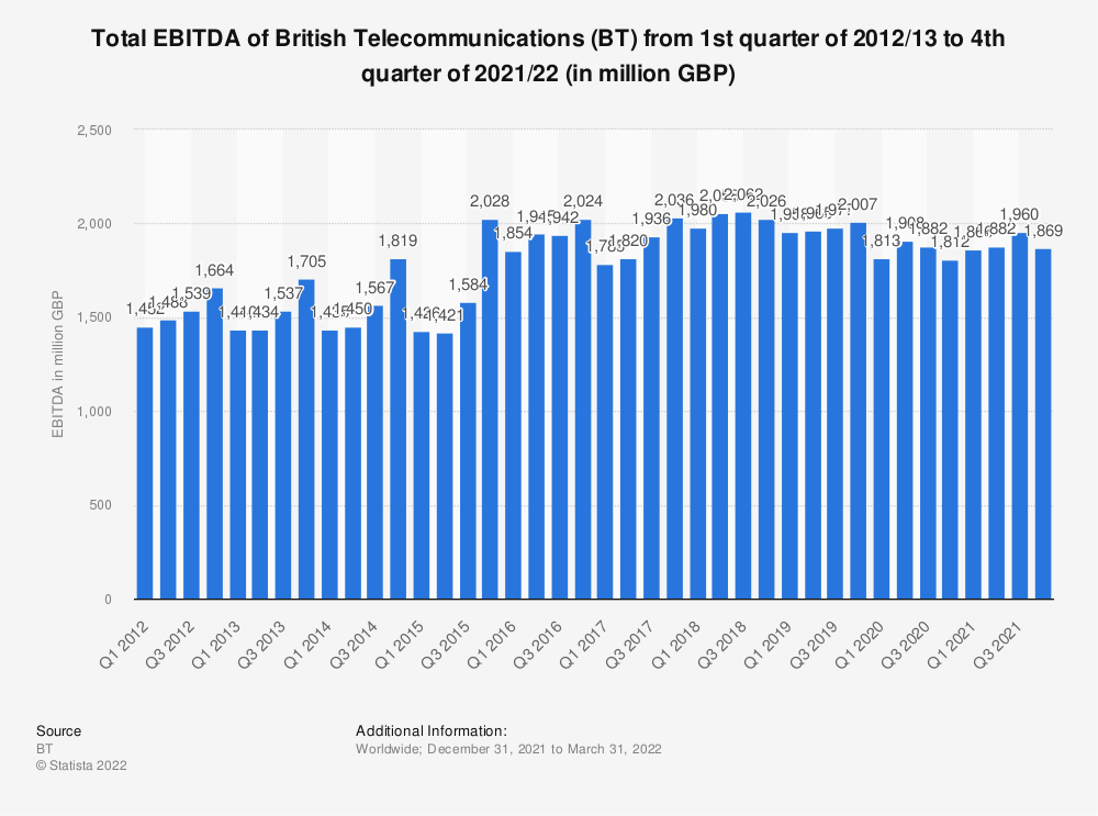 Statistic: Total EBITDA of British Telecommunications (BT) from 1st quarter of 2012/13 to 1st quarter of 2019/20 (in million GBP)* | Statista