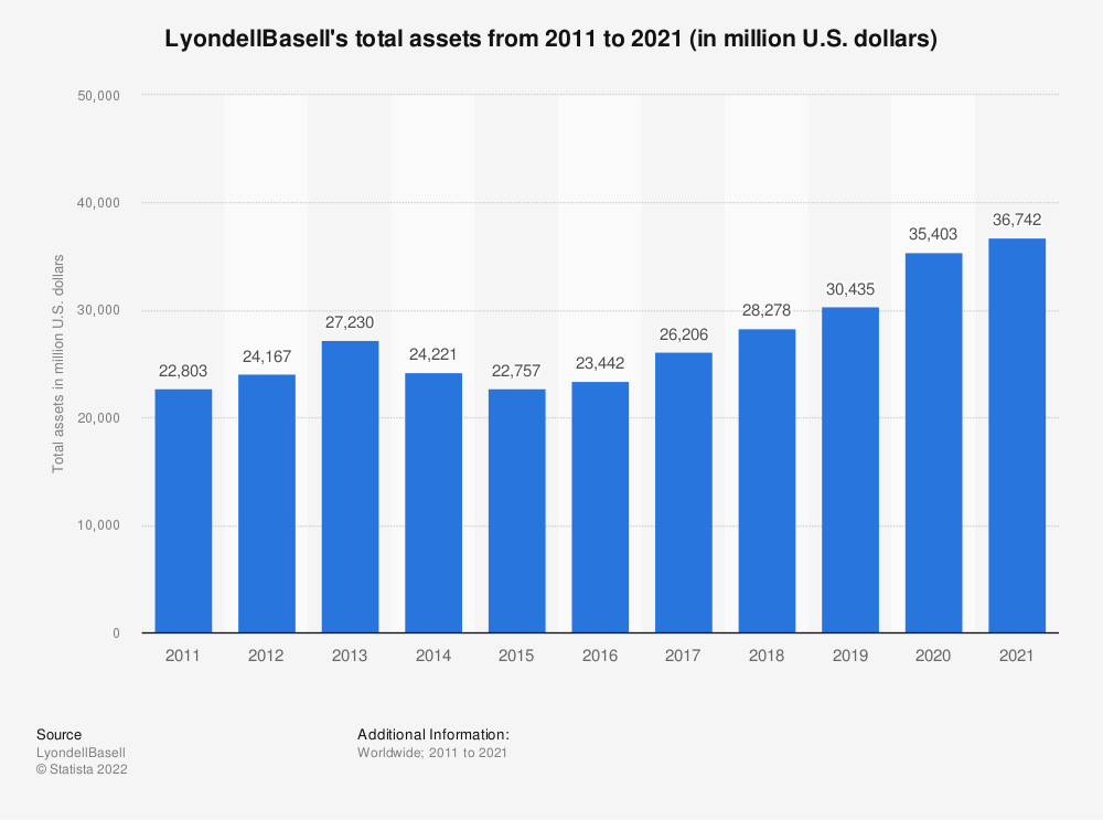 Statistic: LyondellBasell's total assets from 2011 to 2020 (in million U.S. dollars) | Statista