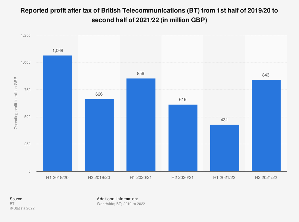 Statistic: Reported operating profit* of British Telecommunications (BT) from 1st half of 2016/17 to second half of 2019/20 (in million GBP) | Statista