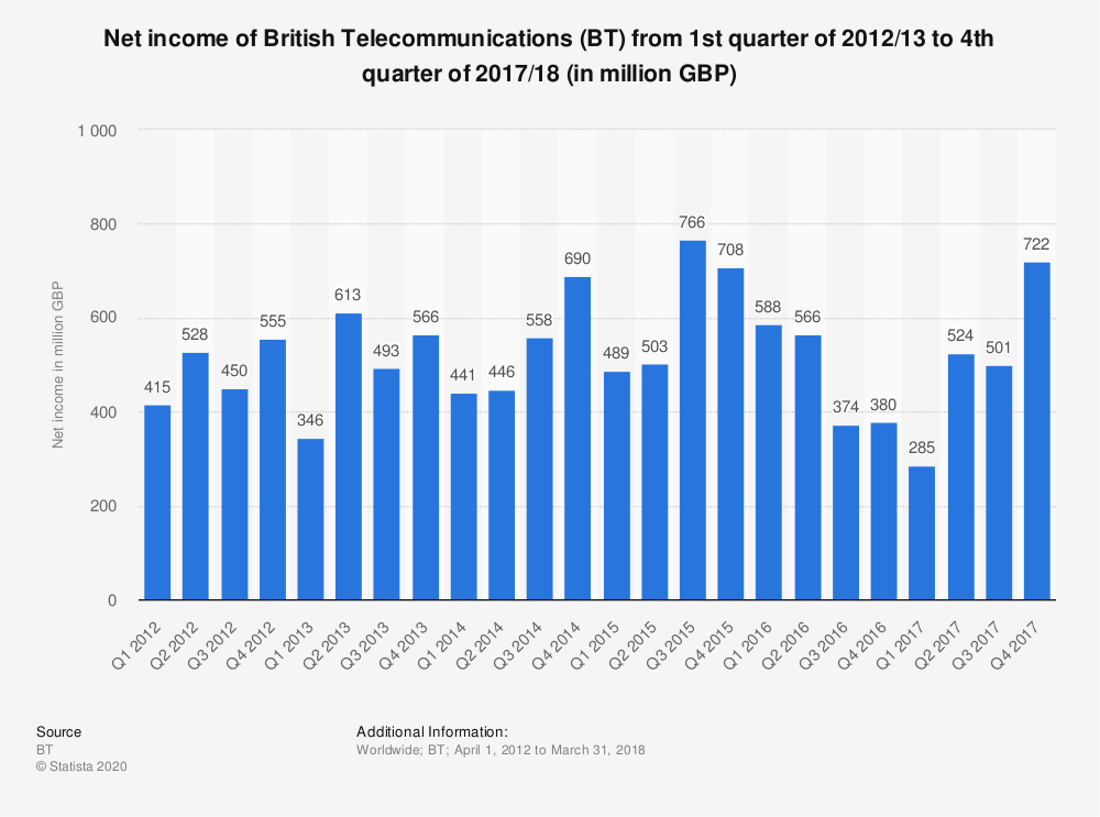 Statistic: Net income of British Telecommunications (BT) from 1st quarter of 2012/13 to 4th quarter of 2017/18 (in million GBP) | Statista
