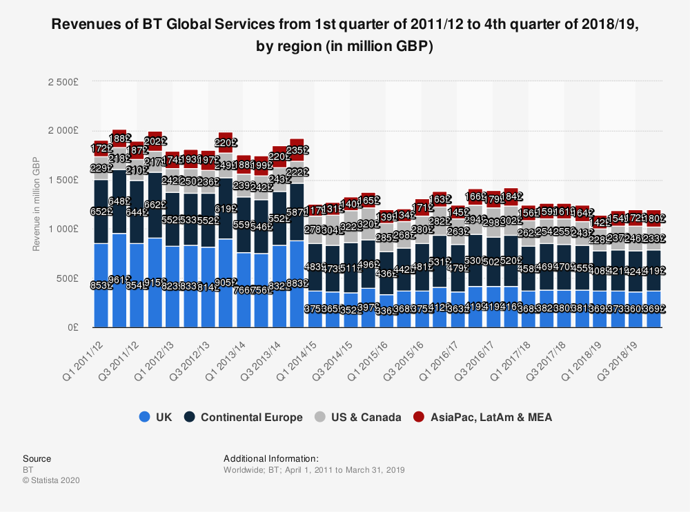 Statistic: Revenues of BT Global Services from 1st quarter of 2011/12 to 4th quarter of 2017/18, by region (in million GBP) | Statista