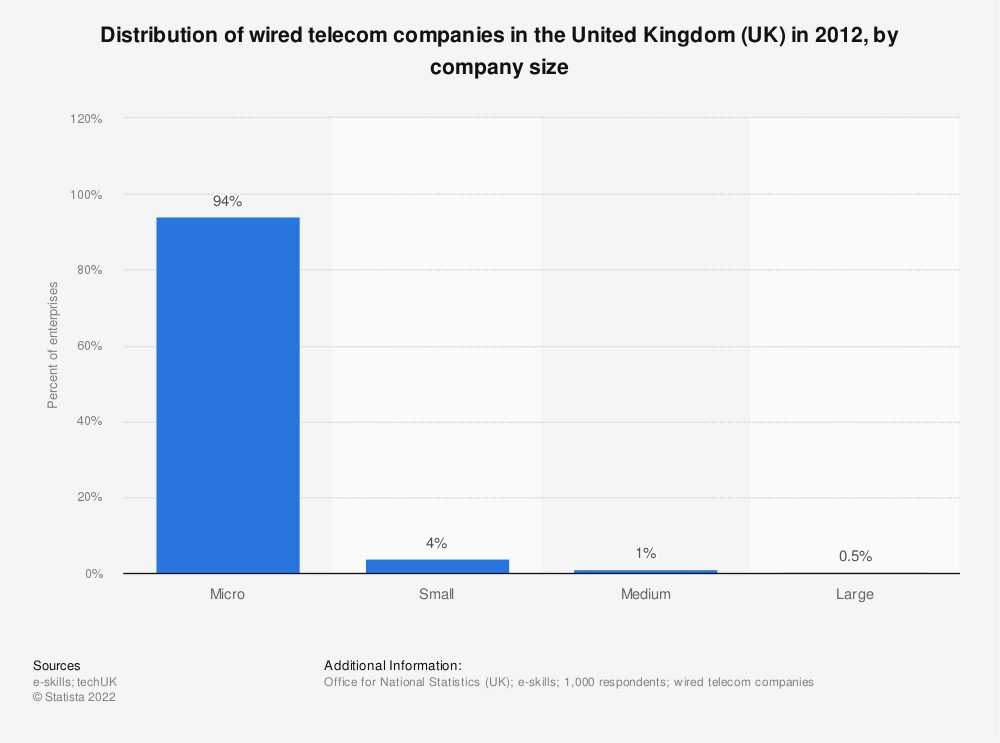 Statistic: Distribution of wired telecom companies in the United Kingdom (UK) in 2012, by company size | Statista