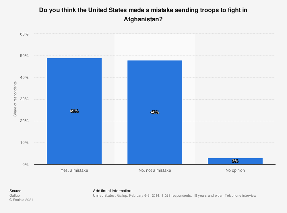 Statistic: Do you think the United States made a mistake sending troops to fight in Afghanistan? | Statista