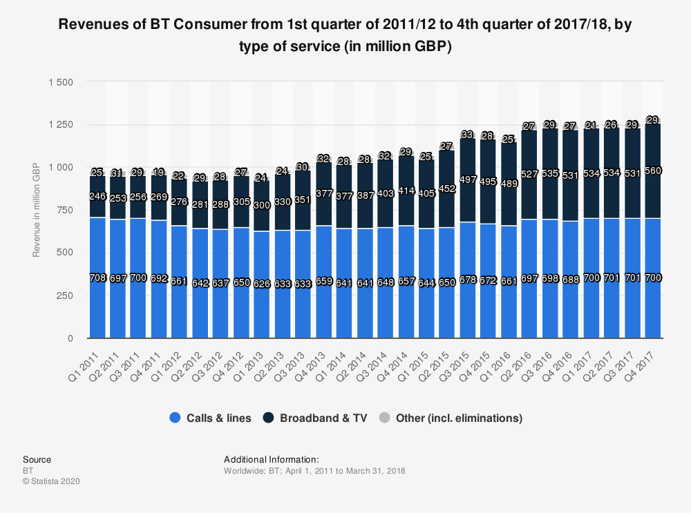 Statistic: Revenues of BT Consumer from 1st quarter of 2011/12 to 4th quarter of 2017/18, by type of service (in million GBP) | Statista