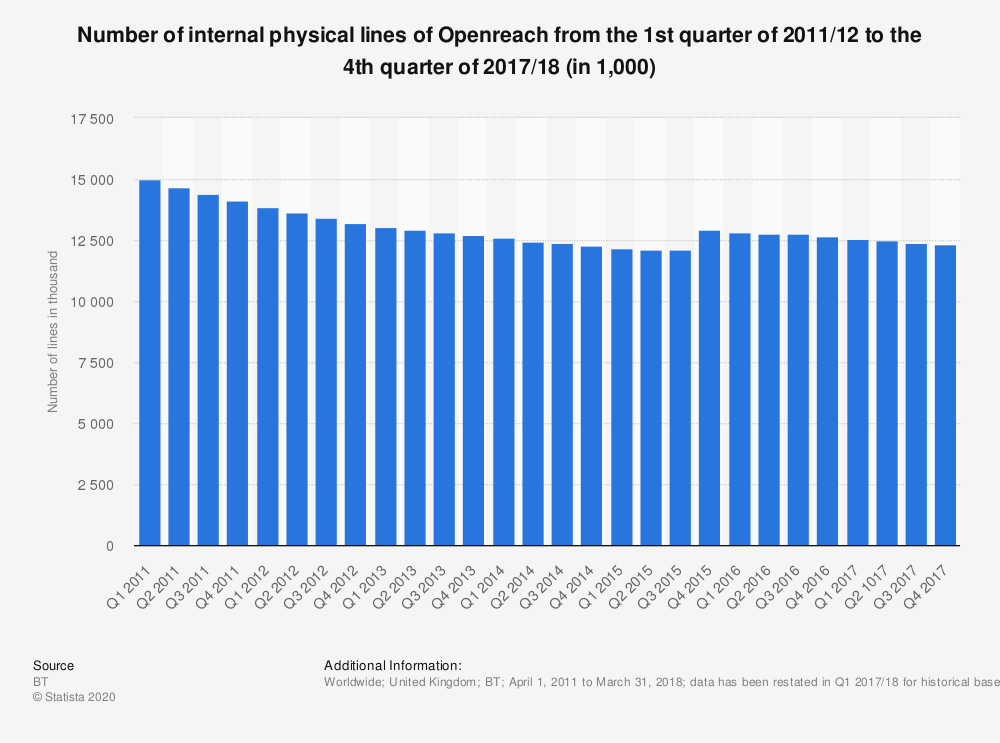 Statistic: Number of internal physical lines of Openreach from the 1st quarter of 2011/12 to the 4th quarter of 2017/18 (in 1,000) | Statista