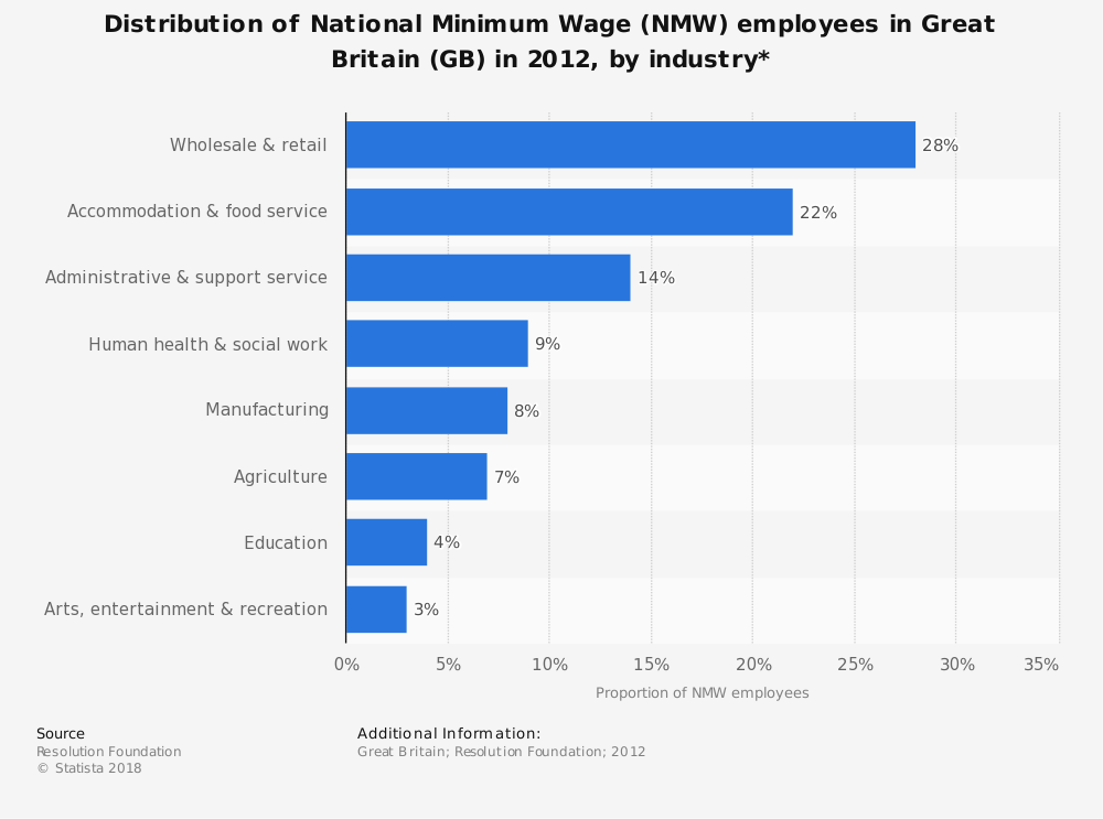 Statistic: Distribution of National Minimum Wage (NMW) employees in Great Britain (GB) in 2012, by industry* | Statista